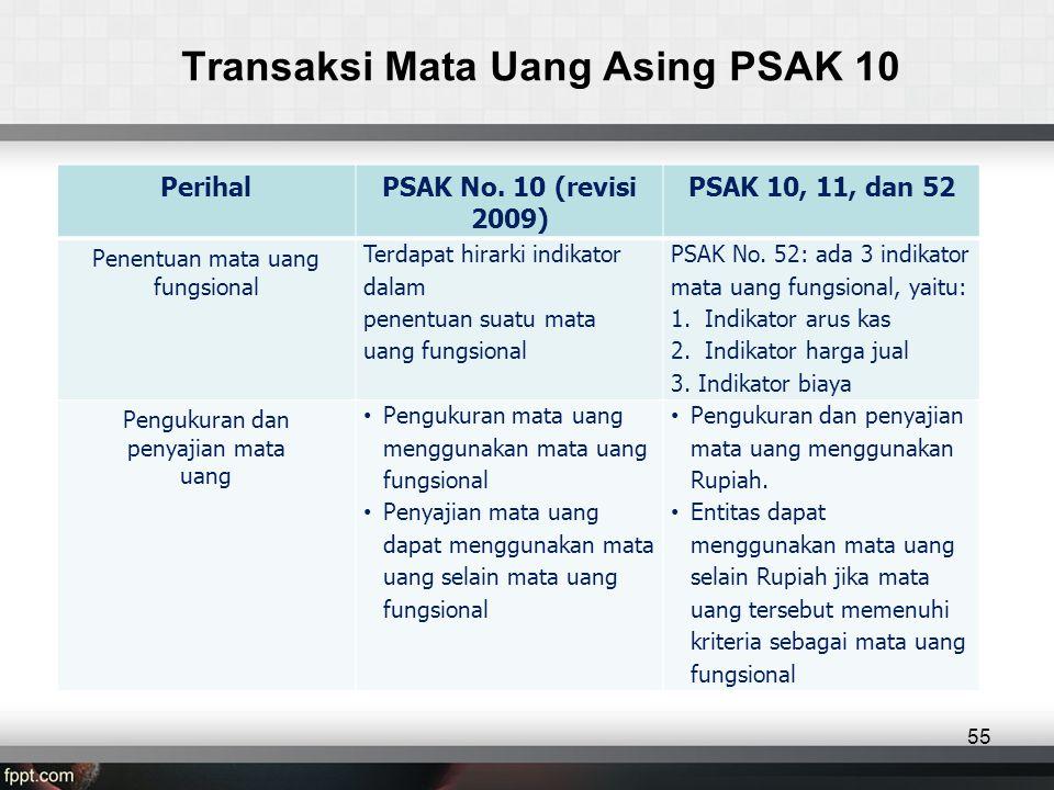 Transaksi Mata Uang Asing PSAK 10 PerihalPSAK No.