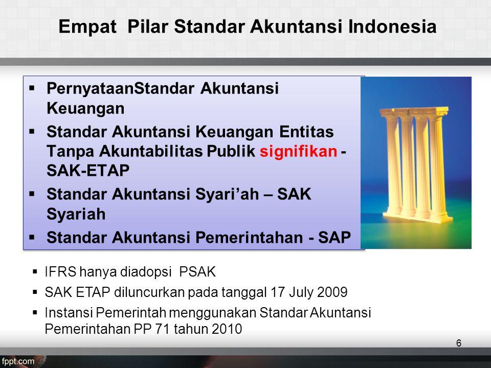 Empat Pilar Standar Akuntansi Indonesia  PernyataanStandar Akuntansi Keuangan  Standar Akuntansi Keuangan Entitas Tanpa Akuntabilitas Publik signifikan - SAK-ETAP  Standar Akuntansi Syari'ah – SAK Syariah  Standar Akuntansi Pemerintahan - SAP  PernyataanStandar Akuntansi Keuangan  Standar Akuntansi Keuangan Entitas Tanpa Akuntabilitas Publik signifikan - SAK-ETAP  Standar Akuntansi Syari'ah – SAK Syariah  Standar Akuntansi Pemerintahan - SAP 6  IFRS hanya diadopsi PSAK  SAK ETAP diluncurkan pada tanggal 17 July 2009  Instansi Pemerintah menggunakan Standar Akuntansi Pemerintahan PP 71 tahun 2010