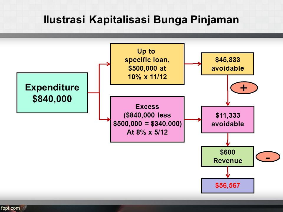 Ilustrasi Kapitalisasi Bunga Pinjaman $45,833 avoidable Expenditure $840,000 Up to specific loan, $500,000 at 10% x 11/12 Excess ($840,000 less $500,000 = $340.000) At 8% x 5/12 + $56,567 $11,333 avoidable - $600 Revenue