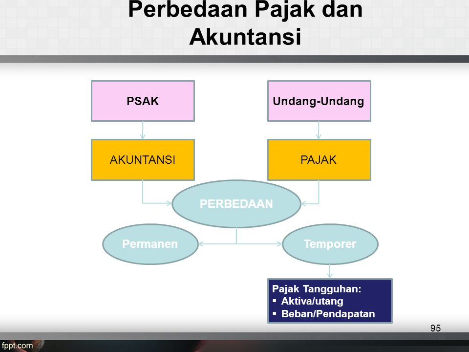 Perbedaan Pajak dan Akuntansi PSAKUndang-Undang AKUNTANSIPAJAK PERBEDAAN PermanenTemporer Pajak Tangguhan:  Aktiva/utang  Beban/Pendapatan 95