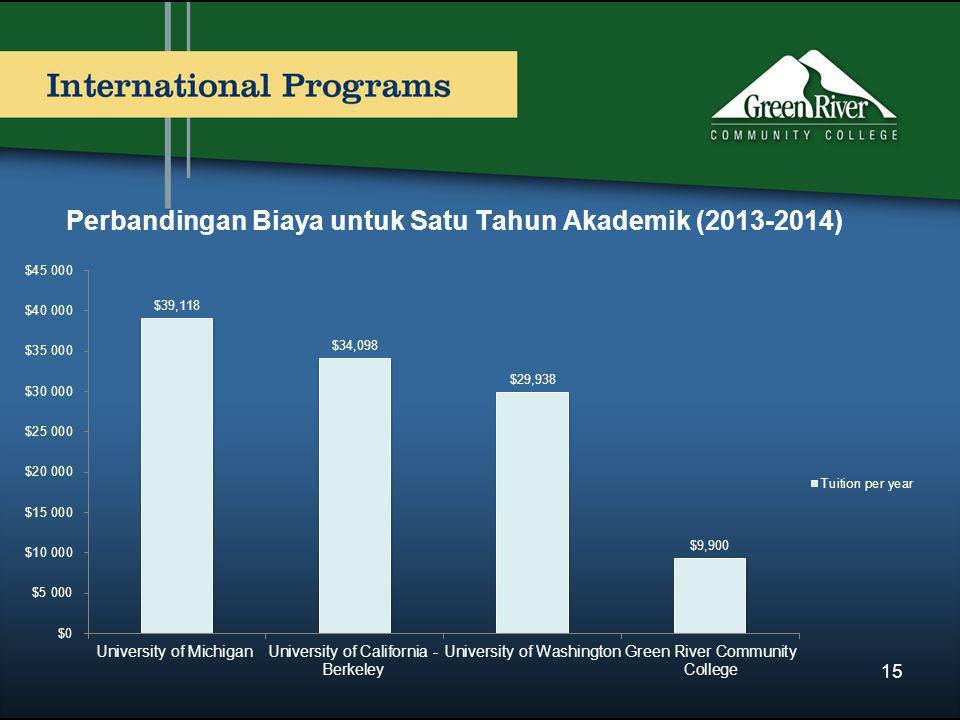 Perbandingan Biaya untuk Satu Tahun Akademik (2013-2014) 15