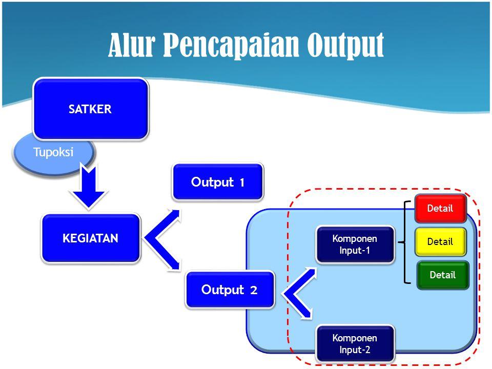 Alur Pencapaian Output Tupoksi Output 1 Komponen Input-2 Detail Komponen Input-1 Detail Output 2 SATKER KEGIATAN