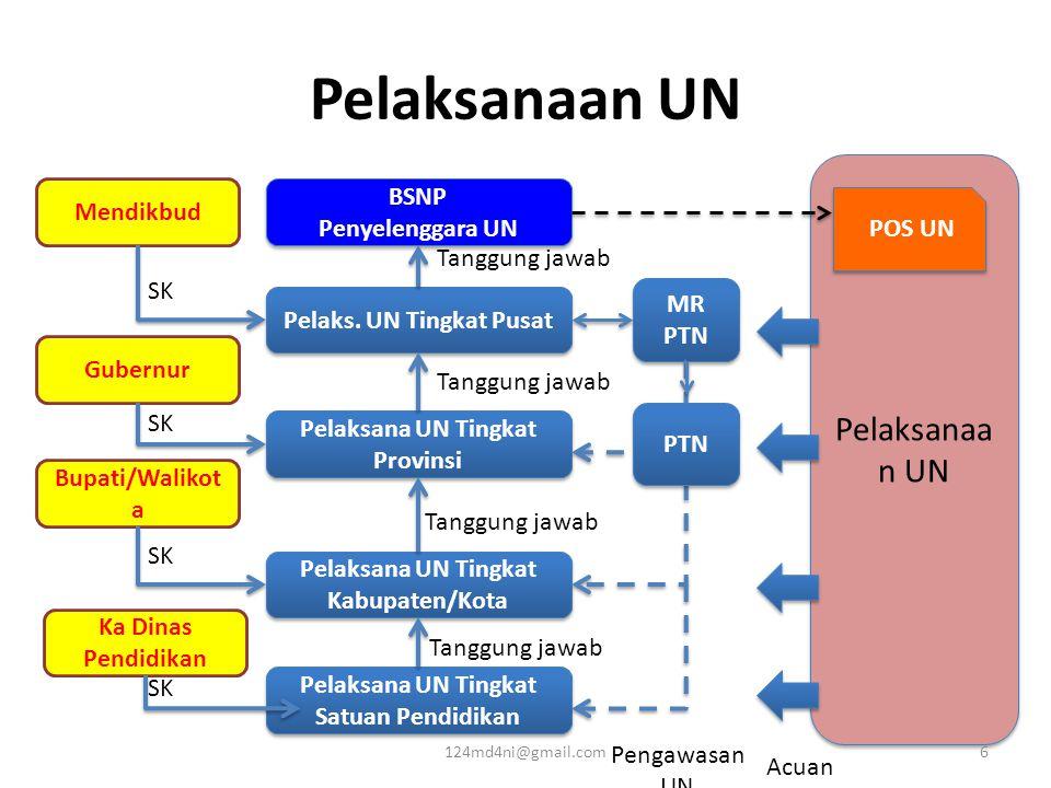 Pelaksana Pusat Unsur: •BSNP, Setjen, Itjen, Balitbang, Ditjen Dikdas, Ditjen Dikmen, Ditjen Dikti, BPSDMPP, Ditjen Pendis, Atdikbud/ Konjen RI LN, dan MRPTN •Koordinasi dengan: Kemendagri, Kemenag, Kemenlu, dan Polri Tugas: •BSNP : Menetapkan kisi-kisi UN •Setjen: Koordinasi pelaks UN ke luar Kementerian •Balitbang: Penyiapan master soal, pengiriman soal ke daerah •Ditjen Dikmen: Koordinasi pelaks UN di lingkungan DikMen •Ditjen Pendis: Koordinasi pelaks UN di lingkungan Pendis •MRPTN: review soal UN, pengawasan UN 124md4ni@gmail.com7