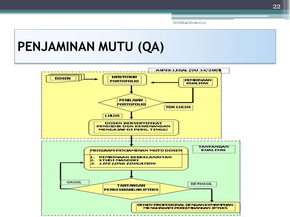 PENJAMINAN MUTU (QA) 22 Sertifikasi Dosen 2012