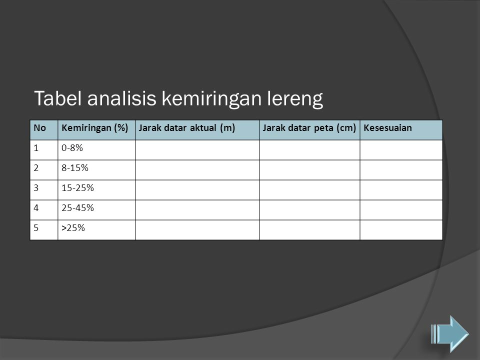 Tabel analisis kemiringan lereng NoKemiringan (%)Jarak datar aktual (m)Jarak datar peta (cm)Kesesuaian 10-8% 28-15% 315-25% 425-45% 5>25%