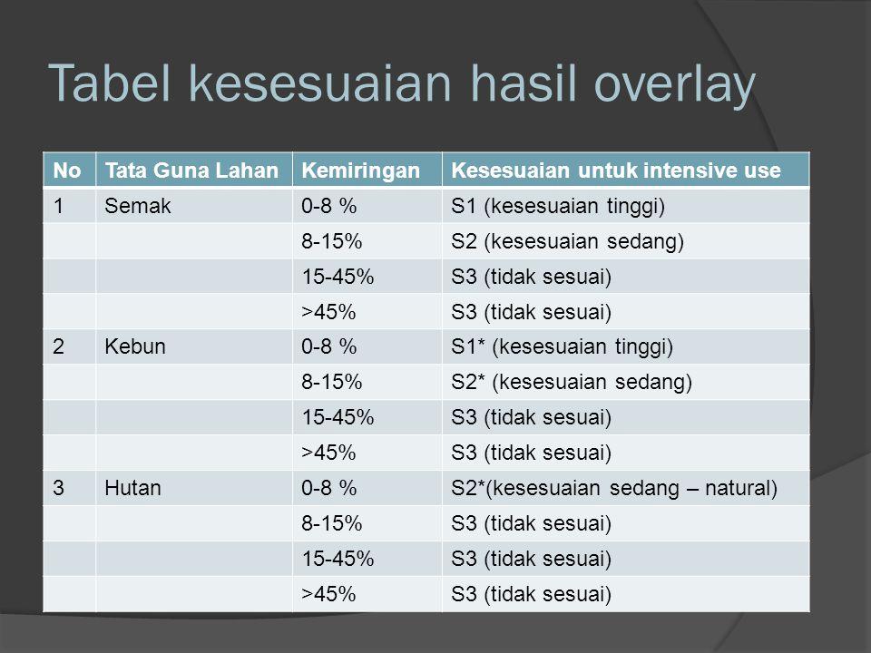 Tabel kesesuaian hasil overlay NoTata Guna LahanKemiringanKesesuaian untuk intensive use 1Semak0-8 %S1 (kesesuaian tinggi) 8-15%S2 (kesesuaian sedang) 15-45%S3 (tidak sesuai) >45%S3 (tidak sesuai) 2Kebun0-8 %S1* (kesesuaian tinggi) 8-15%S2* (kesesuaian sedang) 15-45%S3 (tidak sesuai) >45%S3 (tidak sesuai) 3Hutan0-8 %S2*(kesesuaian sedang – natural) 8-15%S3 (tidak sesuai) 15-45%S3 (tidak sesuai) >45%S3 (tidak sesuai)