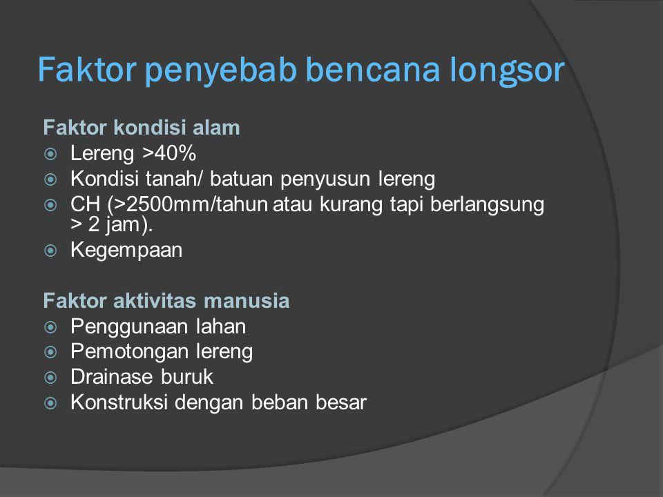 Faktor penyebab bencana longsor Faktor kondisi alam  Lereng >40%  Kondisi tanah/ batuan penyusun lereng  CH (>2500mm/tahun atau kurang tapi berlangsung > 2 jam).