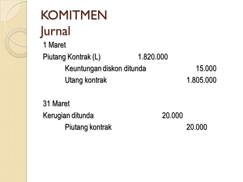 KOMITMEN Jurnal 1 Maret Piutang Kontrak (L)1.820.000 Keuntungan diskon ditunda 15.000 Utang kontrak1.805.000 31 Maret Kerugian ditunda20.000 Piutang k