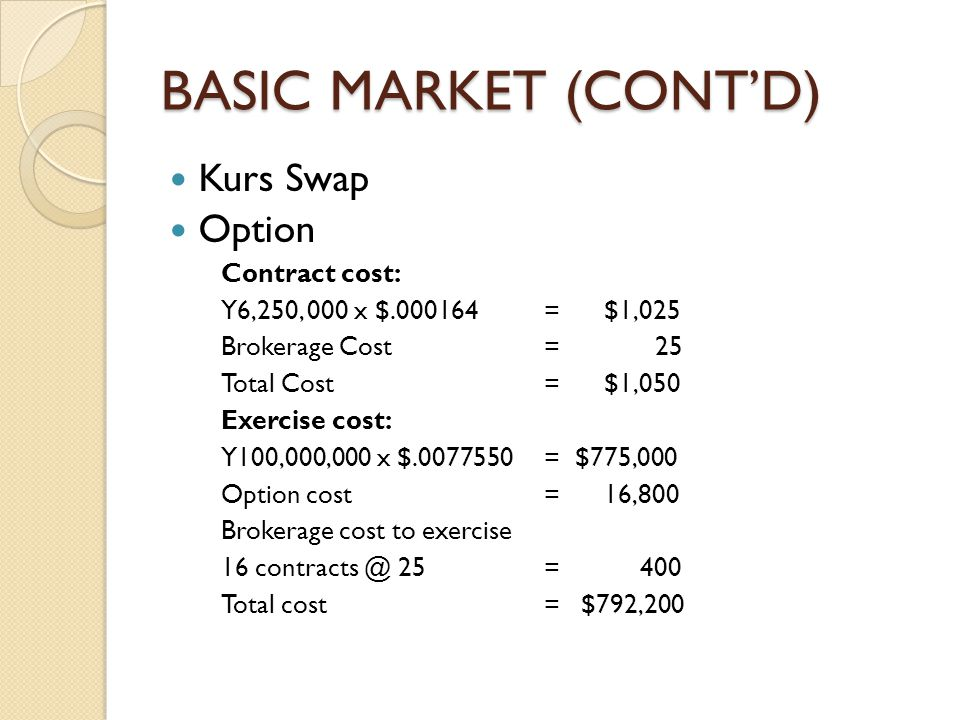 BASIC MARKET (CONT'D)  Kurs Swap  Option Contract cost: Y6,250, 000 x $.000164= $1,025 Brokerage Cost = 25 Total Cost = $1,050 Exercise cost: Y100,0