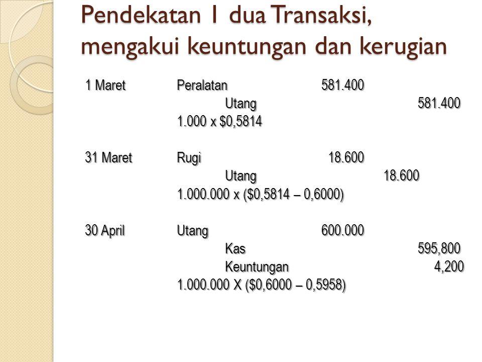 Pendekatan 1 dua Transaksi, mengakui keuntungan dan kerugian 1 Maret Peralatan581.400 Utang581.400 1.000 x $0,5814 31 Maret Rugi 18.600 Utang 18.600 1