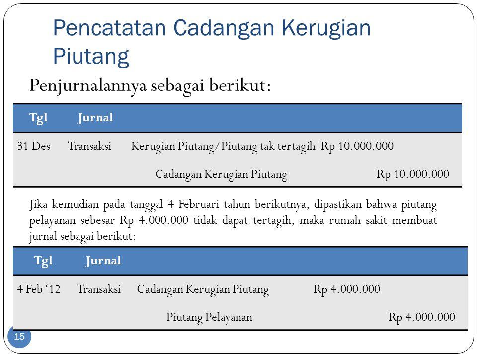 Pencatatan Cadangan Kerugian Piutang 15 Penjurnalannya sebagai berikut: TglJurnal 31 DesTransaksiKerugian Piutang/Piutang tak tertagih Rp 10.000.000 Cadangan Kerugian Piutang Rp 10.000.000 TglJurnal 4 Feb '12TransaksiCadangan Kerugian Piutang Rp 4.000.000 Piutang Pelayanan Rp 4.000.000 Jika kemudian pada tanggal 4 Februari tahun berikutnya, dipastikan bahwa piutang pelayanan sebesar Rp 4.000.000 tidak dapat tertagih, maka rumah sakit membuat jurnal sebagai berikut: