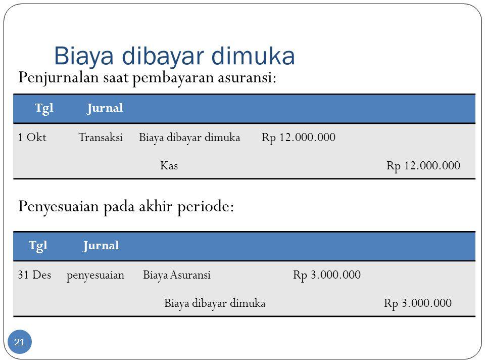 Biaya dibayar dimuka 21 TglJurnal 31 DespenyesuaianBiaya Asuransi Rp 3.000.000 Biaya dibayar dimuka Rp 3.000.000 TglJurnal 1 OktTransaksiBiaya dibayar dimuka Rp 12.000.000 Kas Rp 12.000.000 Penjurnalan saat pembayaran asuransi: Penyesuaian pada akhir periode: