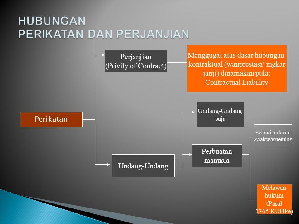 Perikatan Perjanjian (Privity of Contract) Menggugat atas dasar hubungan kontraktual (wanprestasi/ ingkar janji) dinamakan pula: Contractual Liability