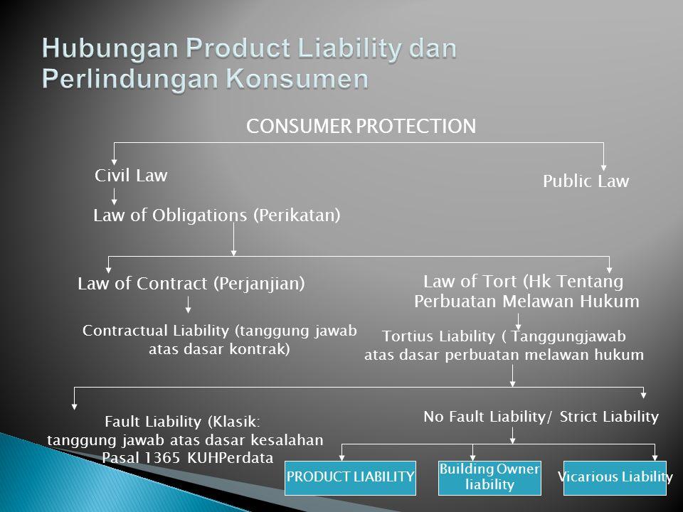 CONSUMER PROTECTION Civil Law Public Law Law of Obligations (Perikatan) Law of Contract (Perjanjian) Law of Tort (Hk Tentang Perbuatan Melawan Hukum C
