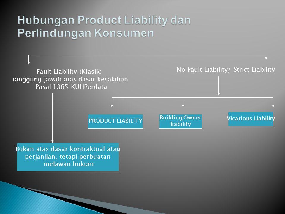 Fault Liability (Klasik: tanggung jawab atas dasar kesalahan Pasal 1365 KUHPerdata No Fault Liability/ Strict Liability PRODUCT LIABILITY Building Own
