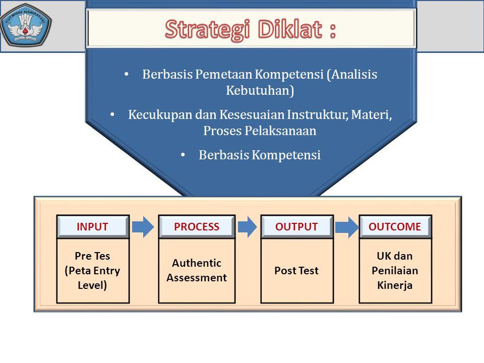 • Berbasis Pemetaan Kompetensi (Analisis Kebutuhan) • Kecukupan dan Kesesuaian Instruktur, Materi, Proses Pelaksanaan • Berbasis Kompetensi Pre Tes (P