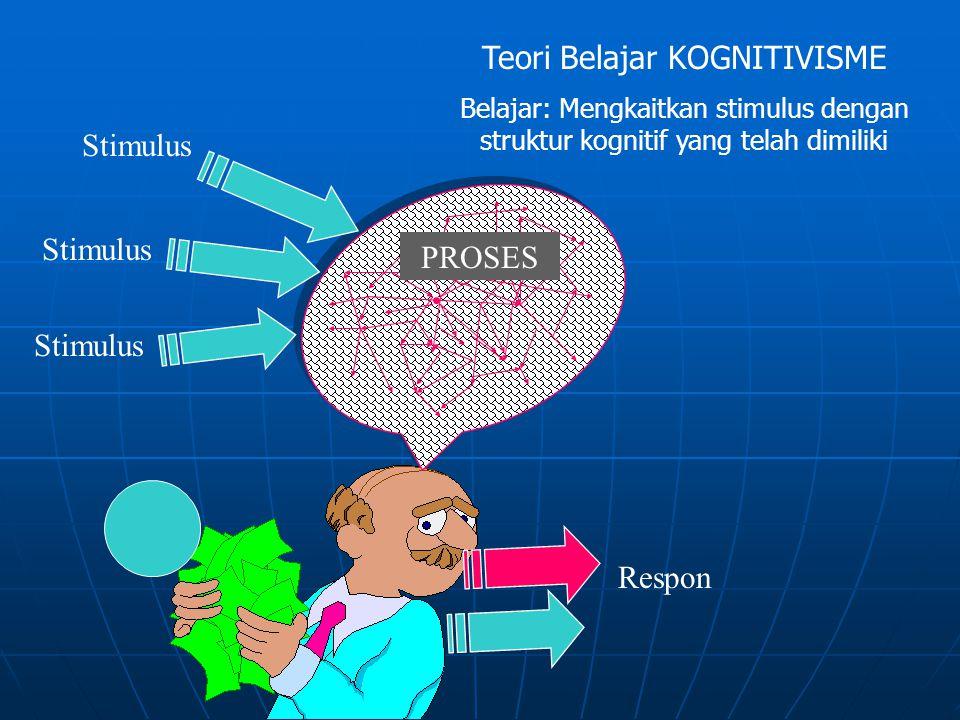 Stimulus Respon Stimulus Teori Belajar KOGNITIVISME Belajar: Mengkaitkan stimulus dengan struktur kognitif yang telah dimiliki PROSES