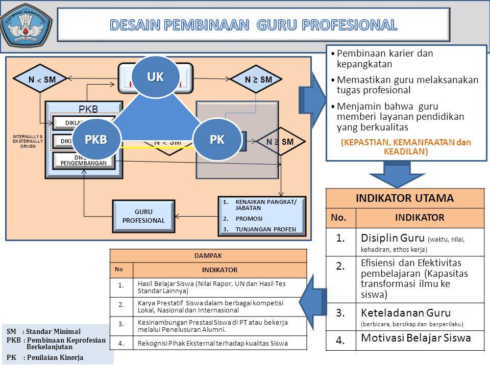 Kursus Mandiri • Dapat diikuti oleh semua pendidik yang memiliki NUPTK dengan melakukan pendaftaran di : http://www.teach- indonesia.co.id/elementshttp://www.teach- indonesia.co.id/elements • Dikelola dan difasilitasi oleh Intel Education Indonesia dan mitra • Pendampingan online dilakukan via email dan jejaring sosial (teach-indonesia-forum.com) • Mendapatkan sertifikat 60 jam yang diterbitkan oleh Kemdikbud.