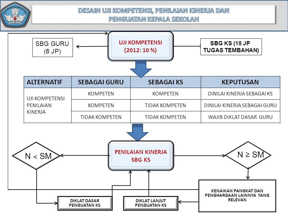 UJI KOMPETENSI (2012: 10 %) SBG GURU (6 JP) SBG KS (18 JP TUGAS TEMBAHAN) ALTERNATIFSEBAGAI GURUSEBAGAI KSKEPUTUSAN UJI KOMPETENSI PENILAIAN KINERJA K