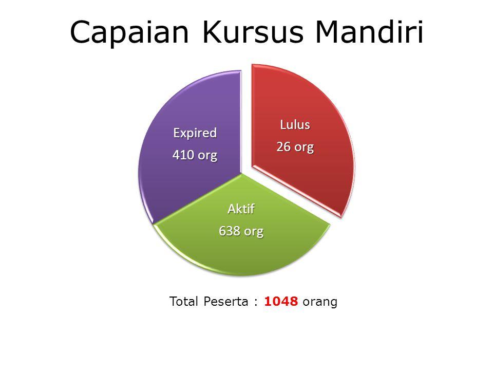 Capaian Kursus MandiriLulus 26 org Aktif 638 org Expired 410 org Total Peserta : 1048 orang