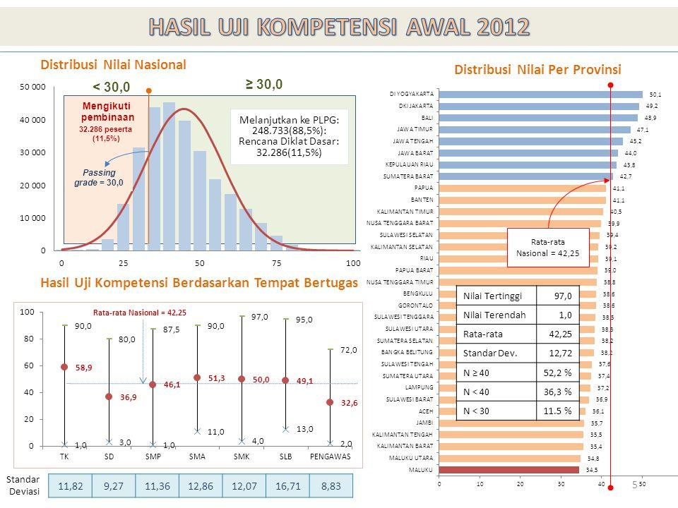 5 Rata-rata Nasional = 42,25 Standar Deviasi 11,829,2711,3612,8612,0716,718,83 Distribusi Nilai Nasional Hasil Uji Kompetensi Berdasarkan Tempat Bertu