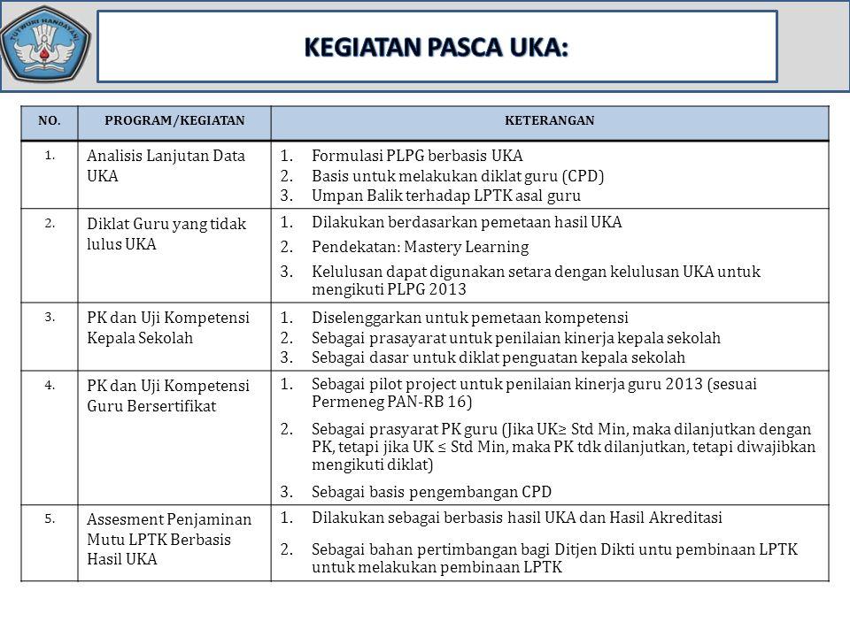 NO.PROGRAM/KEGIATANKETERANGAN 1. Analisis Lanjutan Data UKA 1.Formulasi PLPG berbasis UKA 2.Basis untuk melakukan diklat guru (CPD) 3.Umpan Balik terh