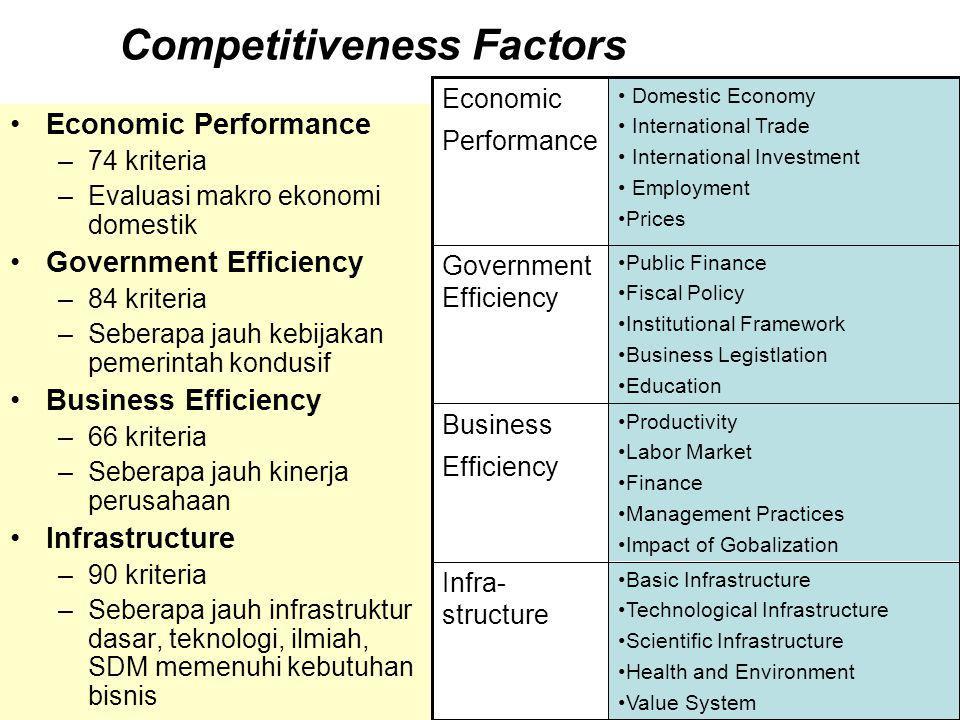 10 Competitiveness Factors •Economic Performance –74 kriteria –Evaluasi makro ekonomi domestik •Government Efficiency –84 kriteria –Seberapa jauh kebijakan pemerintah kondusif •Business Efficiency –66 kriteria –Seberapa jauh kinerja perusahaan •Infrastructure –90 kriteria –Seberapa jauh infrastruktur dasar, teknologi, ilmiah, SDM memenuhi kebutuhan bisnis • •Basic Infrastructure • •Technological Infrastructure • •Scientific Infrastructure • •Health and Environment • •Value System Infra- structure • •Productivity • •Labor Market • •Finance • •Management Practices • •Impact of Gobalization Business Efficiency • •Public Finance • •Fiscal Policy • •Institutional Framework • •Business Legistlation • •Education Government Efficiency • • Domestic Economy • • International Trade • • International Investment • • Employment • •Prices Economic Performance