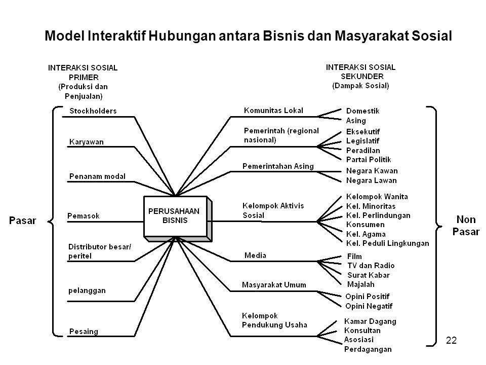 22 Model Interaktif Hubungan antara Bisnis dan Masyarakat Sosial