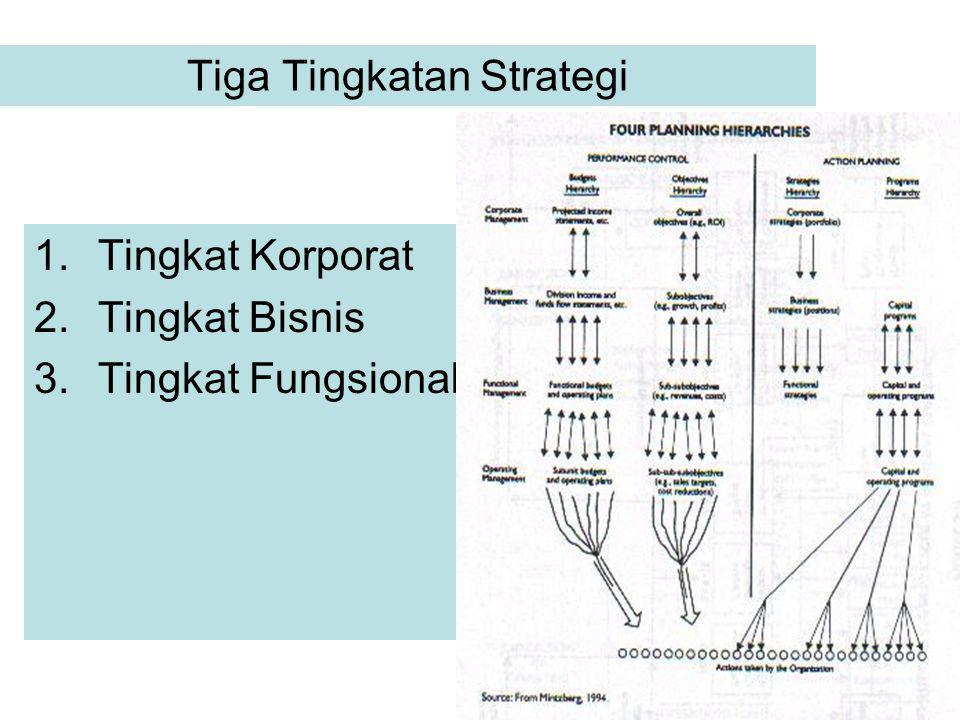 25 Tiga Tingkatan Strategi 1.Tingkat Korporat 2.Tingkat Bisnis 3.Tingkat Fungsional