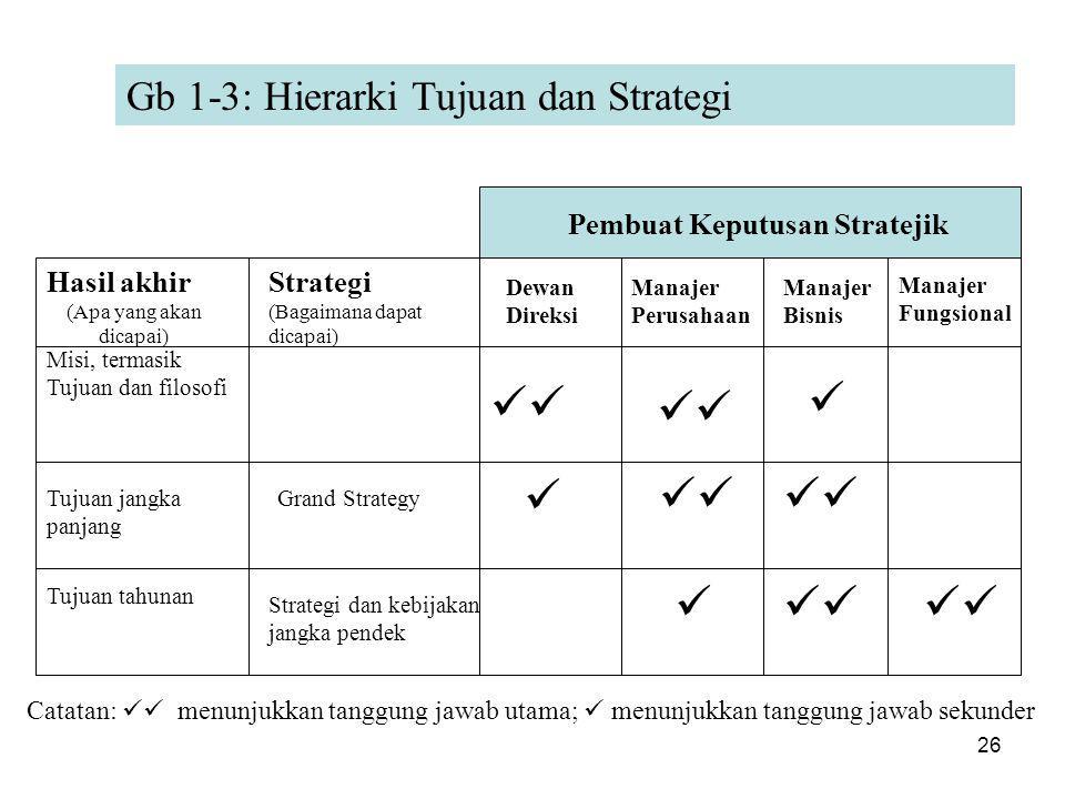 26 Gb 1-3: Hierarki Tujuan dan Strategi Hasil akhir (Apa yang akan dicapai) Strategi (Bagaimana dapat dicapai) Dewan Direksi Manajer Perusahaan Manajer Bisnis Manajer Fungsional Pembuat Keputusan Stratejik Misi, termasik Tujuan dan filosofi Tujuan jangka panjang Tujuan tahunan Grand Strategy Strategi dan kebijakan jangka pendek     Catatan:  menunjukkan tanggung jawab utama;  menunjukkan tanggung jawab sekunder