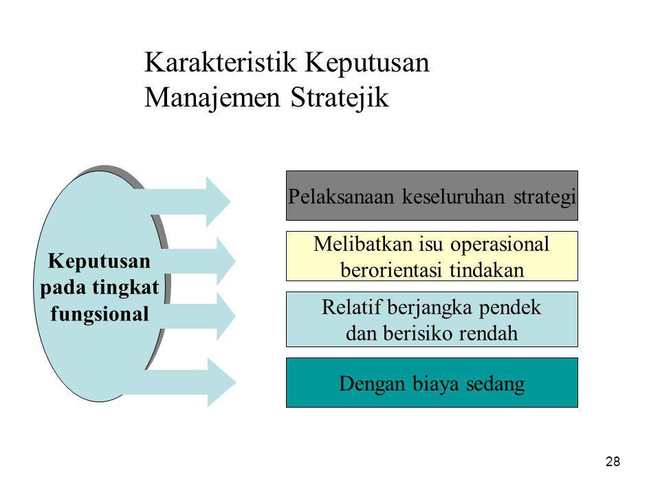 28 Keputusan pada tingkat fungsional Keputusan pada tingkat fungsional Pelaksanaan keseluruhan strategi Melibatkan isu operasional berorientasi tindakan Relatif berjangka pendek dan berisiko rendah Dengan biaya sedang Karakteristik Keputusan Manajemen Stratejik