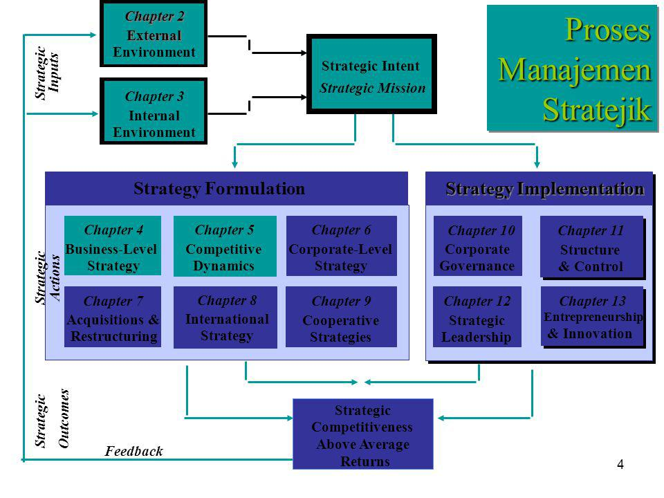 4 Chapter 3 Internal Environment Chapter 2 External Environment ProsesManajemenStratejikProsesManajemenStratejik Strategic Intent Strategic Mission Strategic Competitiveness Above Average Returns Feedback Strategy Formulation Chapter 4 Business-Level Strategy Chapter 5 Competitive Dynamics Chapter 6 Corporate-Level Strategy Chapter 8 International Strategy Chapter 9 Cooperative Strategies Chapter 7 Acquisitions & Restructuring Strategy Implementation Chapter 10 Corporate Governance Chapter 11 Structure & Control Chapter 12 Strategic Leadership Chapter 13 Entrepreneurship & Innovation Strategic Inputs Strategic Actions Strategic Outcomes