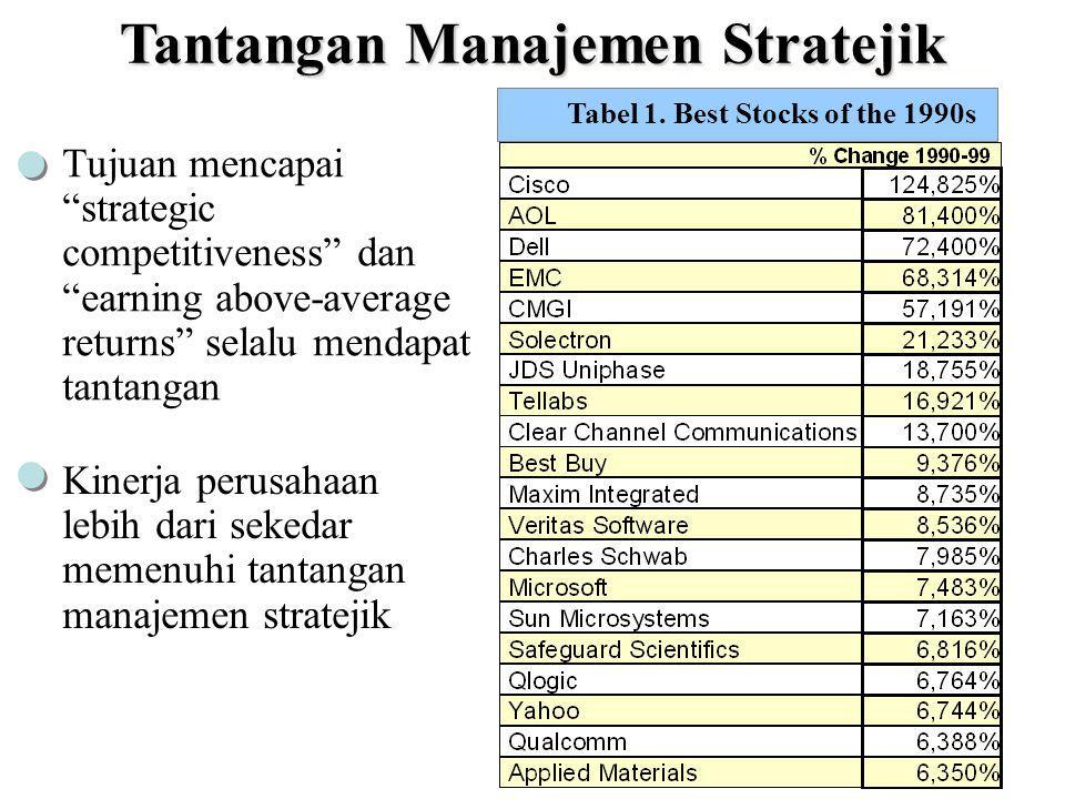 Daya saing suatu negara dicapai lewat akumulasi daya saing stratejik setiap perusahaan dalam perekonomian global Perbaikan daya saing memungkinkan penduduk suatu negara meningkatkan taraf hidup penduduknya World Competitiveness Report Peringkat Daya Saing Negara versi World Competitiveness Report (n=49 negara) Negara200220011998 USA111 Singapura522 Malaysia262912 Korea272836 Jepang302620 Cina313321 Thailand343841 Indonesia474940