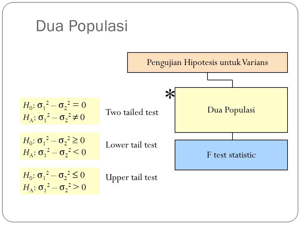 Pengujian Hipotesis untuk Varians Dua Populasi F test statistic * Dua Populasi H 0 : σ 1 2 – σ 2 2 = 0 H A : σ 1 2 – σ 2 2 ≠ 0 Two tailed test Lower t