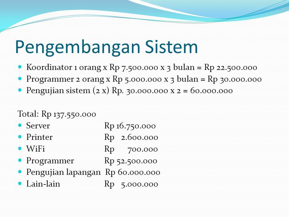 Pengembangan Sistem  Koordinator 1 orang x Rp 7.500.000 x 3 bulan = Rp 22.500.000  Programmer 2 orang x Rp 5.000.000 x 3 bulan = Rp 30.000.000  Pen