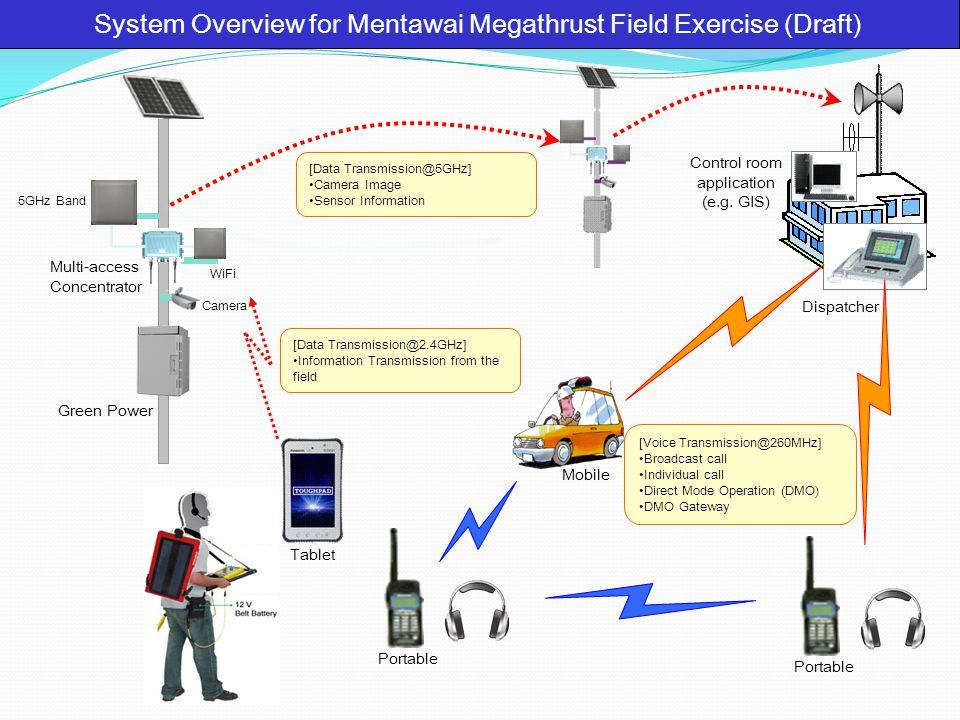 Kemampuan Yang Diharapkan 1.Mampu berkomunikasi di seluruh wilayah bencana (Padang & Mentawai).