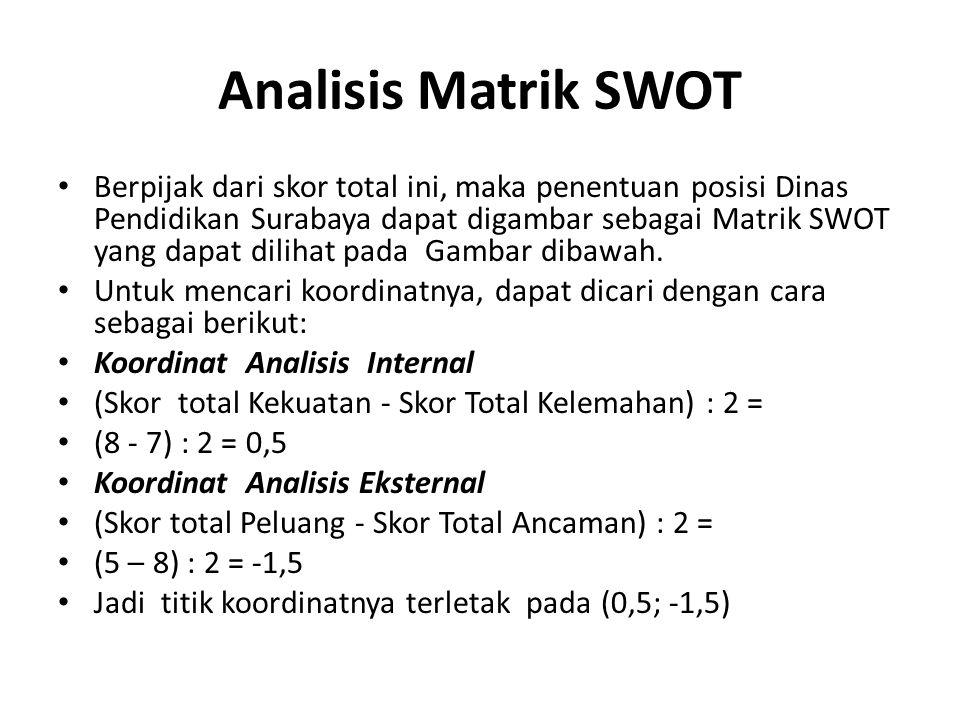 Analisis Matrik SWOT • Berpijak dari skor total ini, maka penentuan posisi Dinas Pendidikan Surabaya dapat digambar sebagai Matrik SWOT yang dapat dil