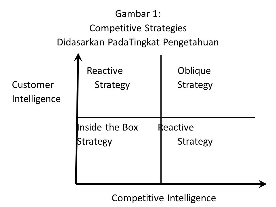 Gambar 1: Competitive Strategies Didasarkan PadaTingkat Pengetahuan Reactive Oblique Customer StrategyStrategy Intelligence Inside the Box Reactive St