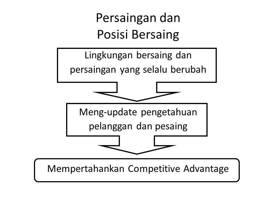 Persaingan dan Posisi Bersaing Lingkungan bersaing dan persaingan yang selalu berubah Meng-update pengetahuan pelanggan dan pesaing Mempertahankan Com