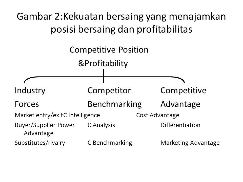 Gambar 2:Kekuatan bersaing yang menajamkan posisi bersaing dan profitabilitas Competitive Position &Profitability IndustryCompetitorCompetitive Forces