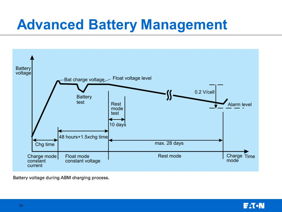 Advanced Battery Management 19