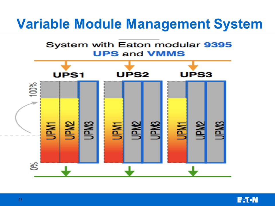 Variable Module Management System 23
