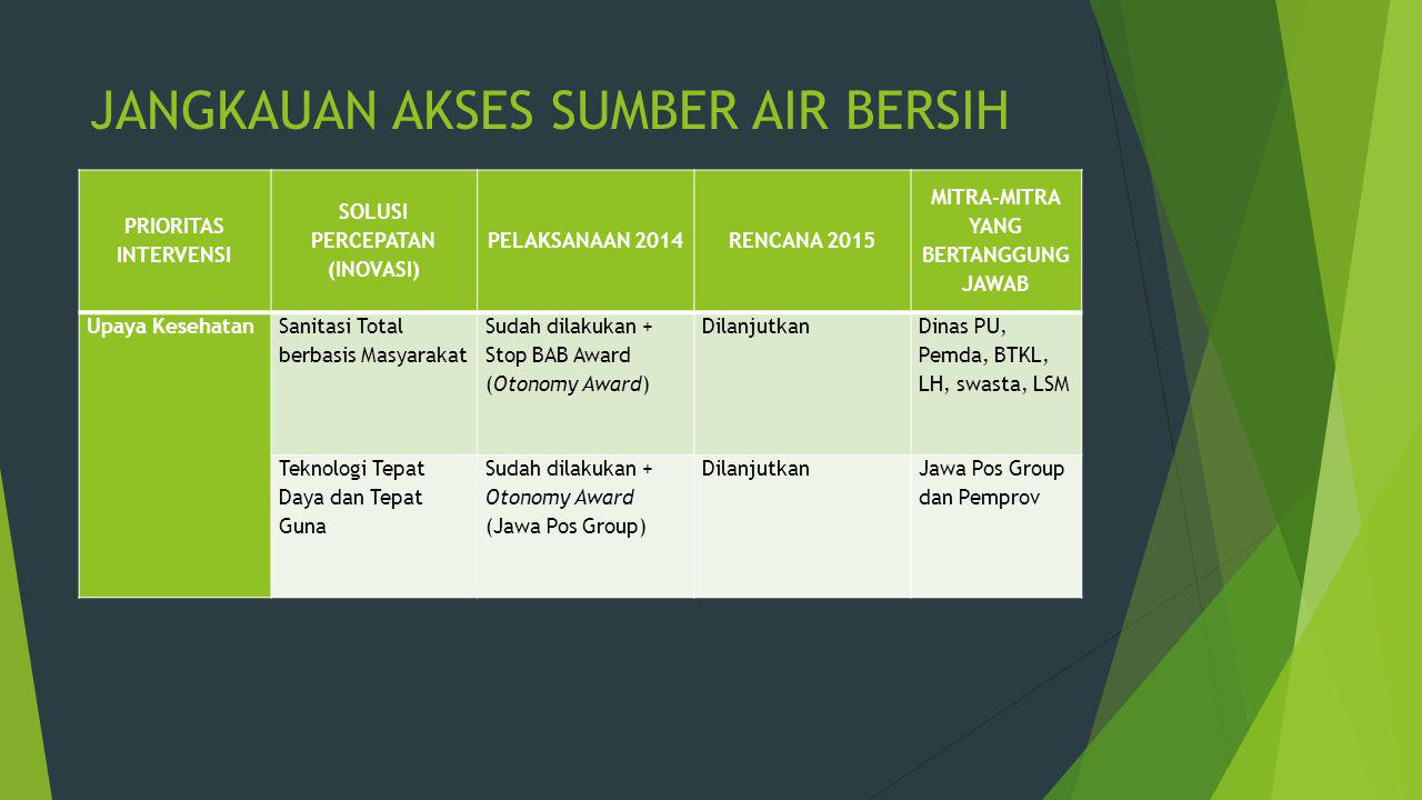 JANGKAUAN AKSES SUMBER AIR BERSIH PRIORITAS INTERVENSI SOLUSI PERCEPATAN (INOVASI) PELAKSANAAN 2014RENCANA 2015 MITRA-MITRA YANG BERTANGGUNG JAWAB Upa