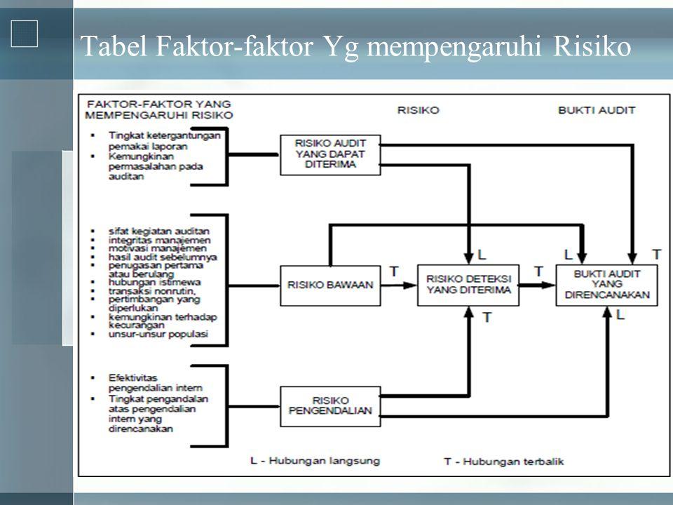 Tabel Faktor-faktor Yg mempengaruhi Risiko