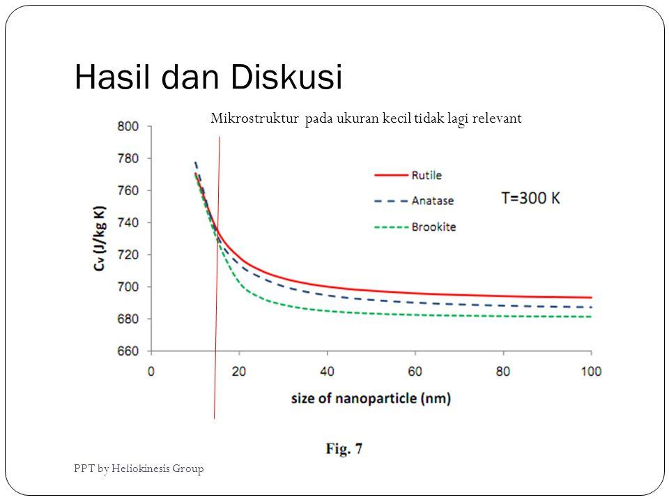 Hasil dan Diskusi PPT by Heliokinesis Group Mikrostruktur pada ukuran kecil tidak lagi relevant