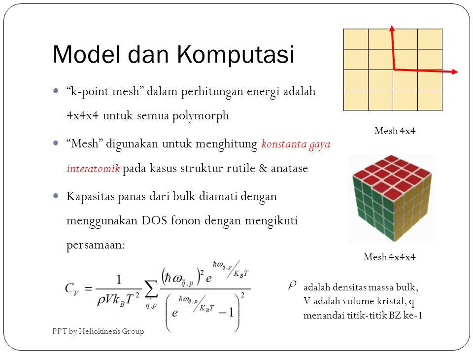 """Model dan Komputasi  """"k-point mesh"""" dalam perhitungan energi adalah 4x4x4 untuk semua polymorph  """"Mesh"""" digunakan untuk menghitung konstanta gaya in"""