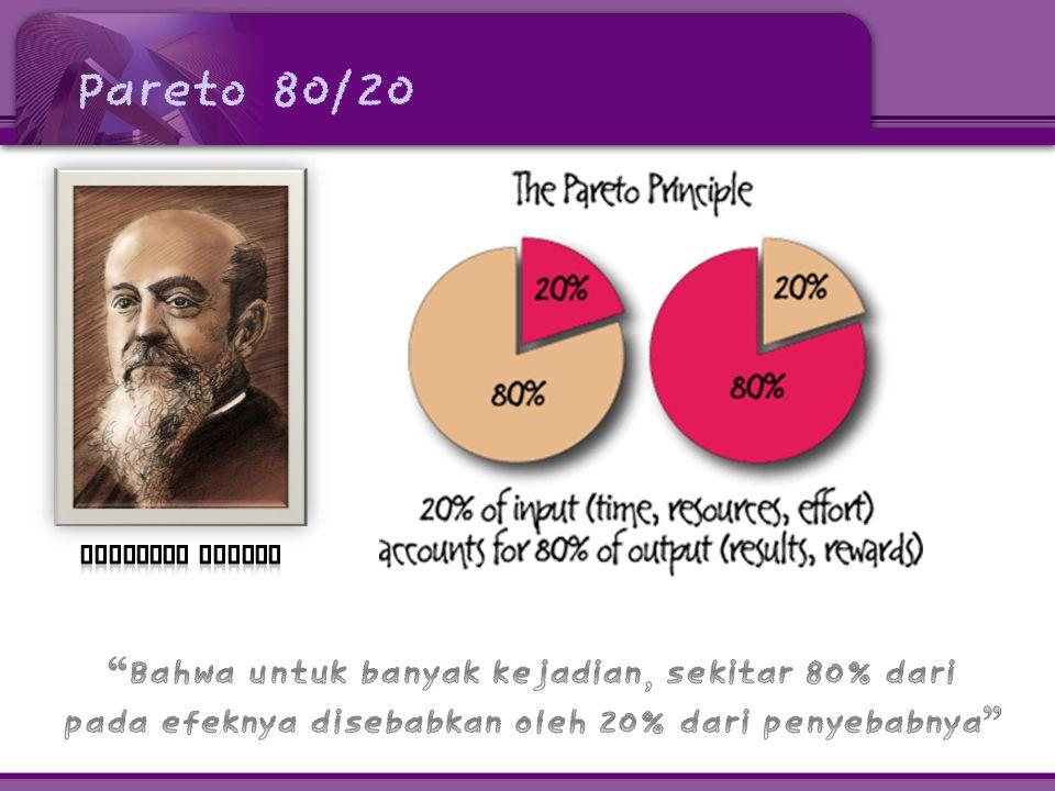Implementasi Pareto 80/20 • 80% dari keluhan pelanggan muncul dari 20% dari produk atau jasa.