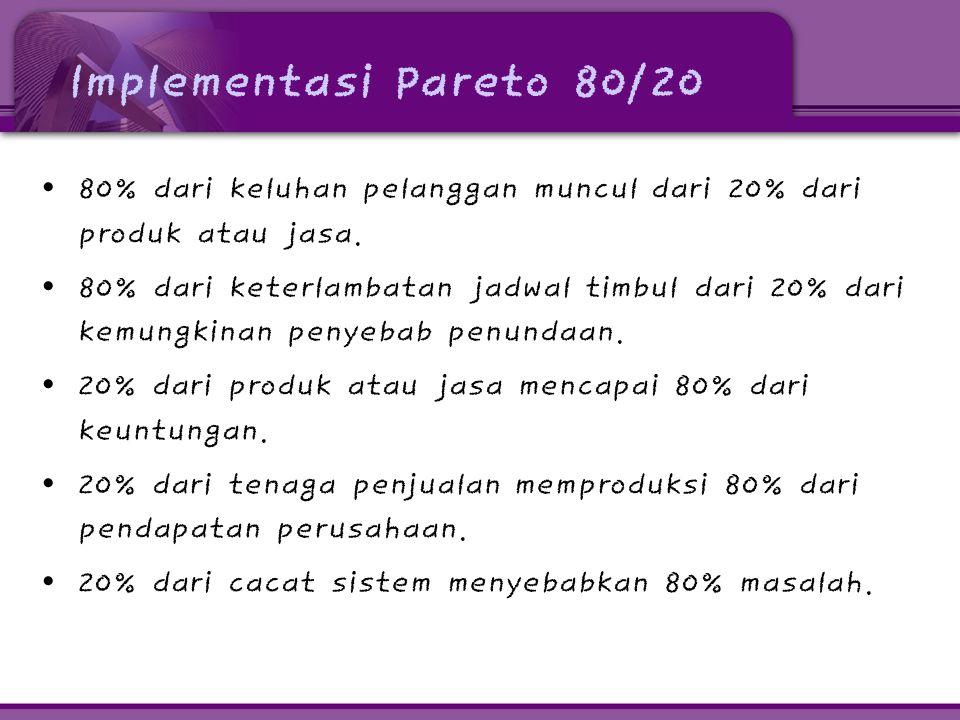 Implementasi Pareto 80/20 • 80% dari keluhan pelanggan muncul dari 20% dari produk atau jasa. • 80% dari keterlambatan jadwal timbul dari 20% dari kem