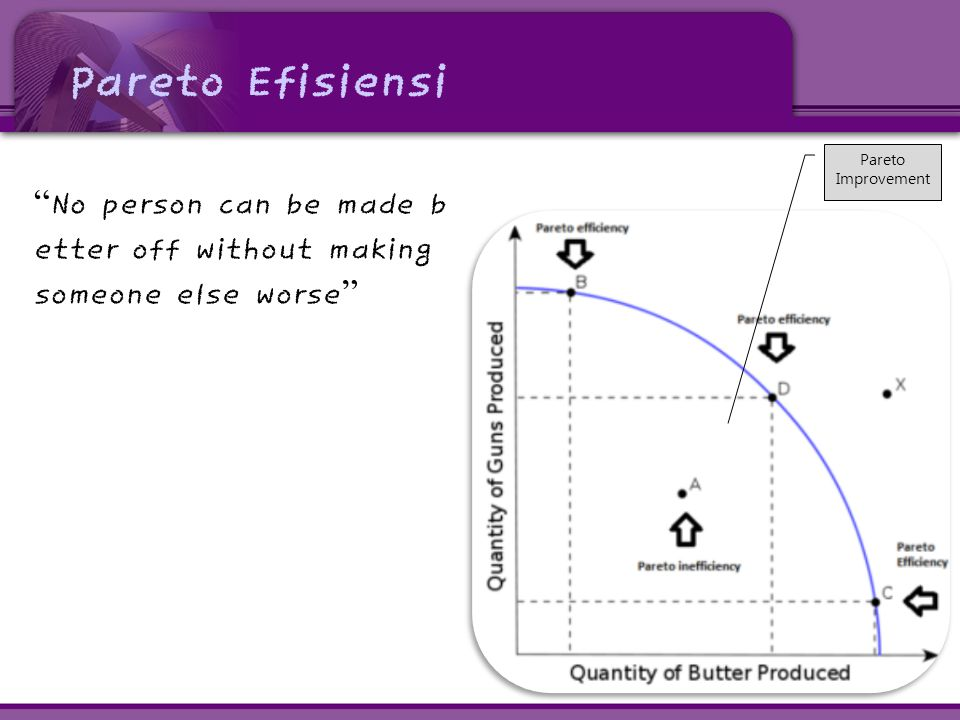 Pareto Efisiensi No person can be made b etter off without making someone else worse Pareto Improvement