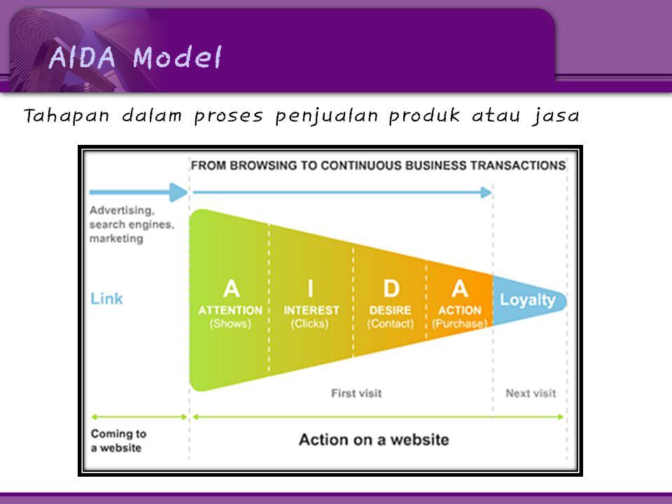 AIDA Model Tahapan dalam proses penjualan produk atau jasa